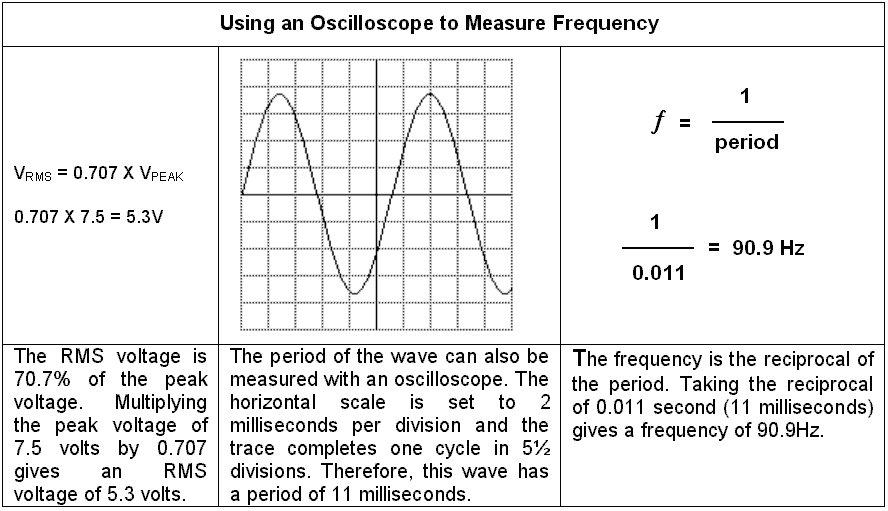 How to Measure Frequency with an Oscilloscope